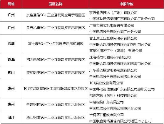 2019年中国部分省市5G产业建设情况一览