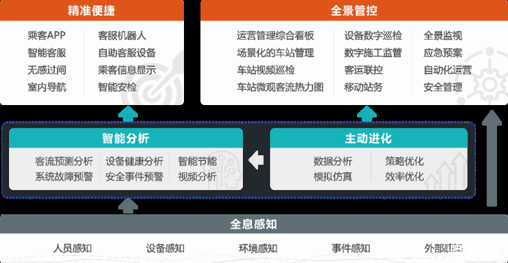 全球首座AI智慧车站——广州地铁21号线天河智慧城示范站正式落成!