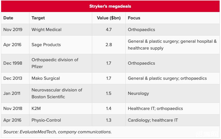 史赛克拟40亿美元收购骨科设备制造商赖特医疗,以占领更多市场份额