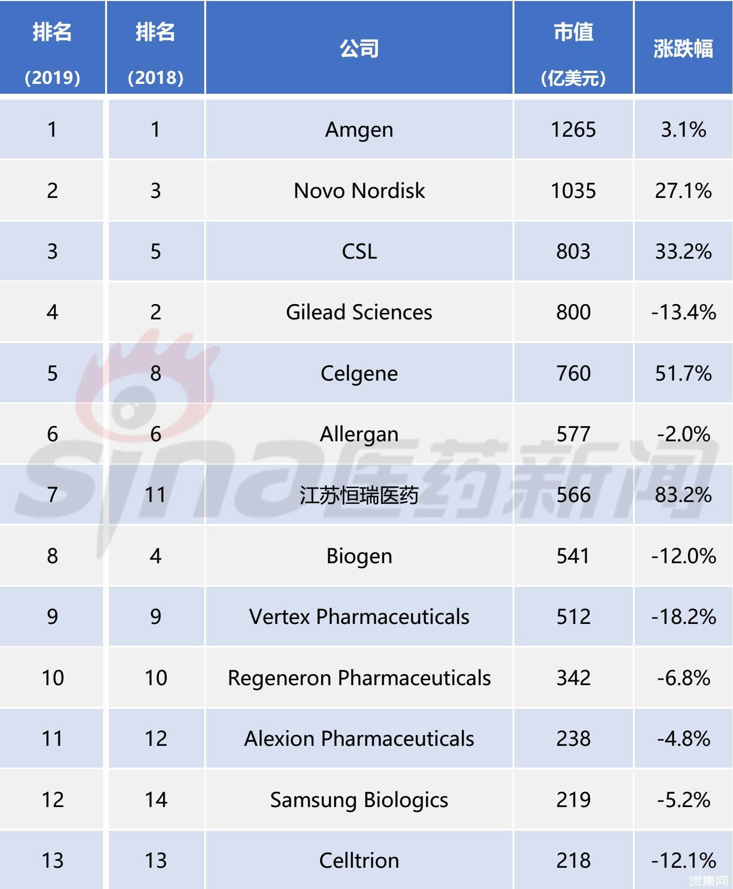 2019年全球25大生物技术公司榜单发布:恒瑞等五家中国公司上榜