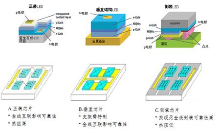垂直结构led技术