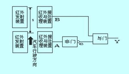 红外线光电开关测速系统