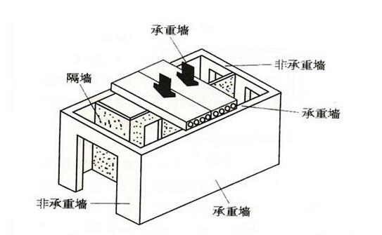 建筑结构新闻资讯-贤集网行业资讯