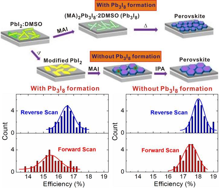 关于钙钛矿型太阳能电池研究进展