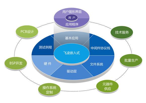嵌入式系统十大设计趋势