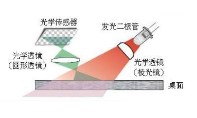 光电鼠标的设计介绍