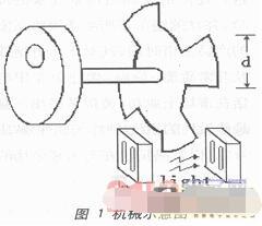 复智能光电旋钮的设计
