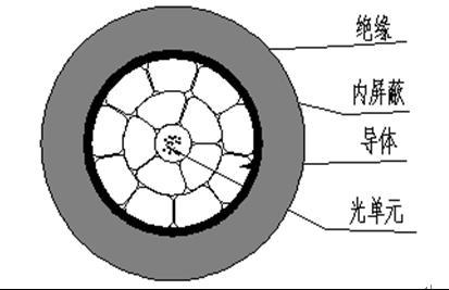 光电复合架空绝缘电缆设计