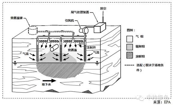 污染土壤修复技术之生物通风(BV)