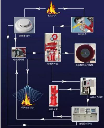 三种常见的自动喷水灭火系统使用方法