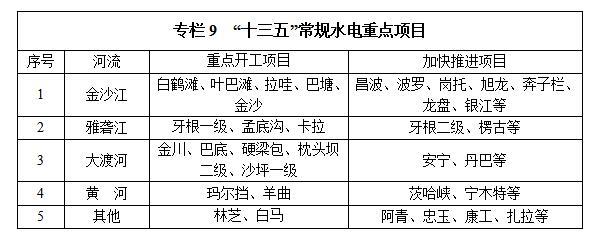 """国家能源局印发《水电发展""""十三五""""规划》(三)"""