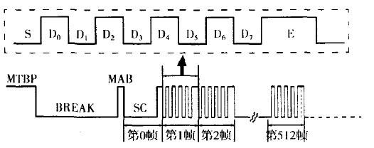 基于DMX512控制协议数字灯光系统