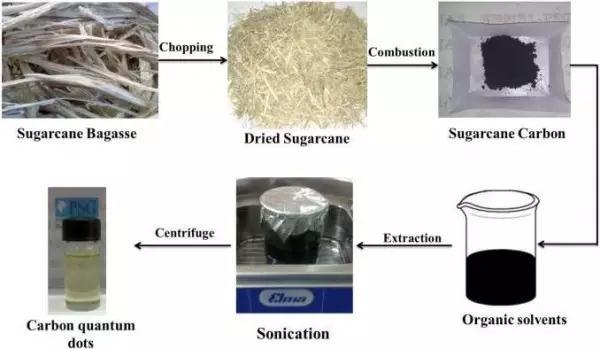 甘蔗渣加工项目:作为高荧光碳量子点的来源