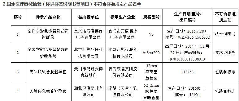 2016年12月医疗器械质量监督抽验不合格名单