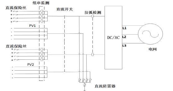 光伏电站逆变器的直流拉弧监测功能和快速关断装置