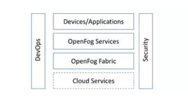 OpenFog开放雾计算架构特征