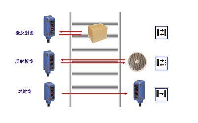 传感器   光电传感器按检测方式分为漫反射型