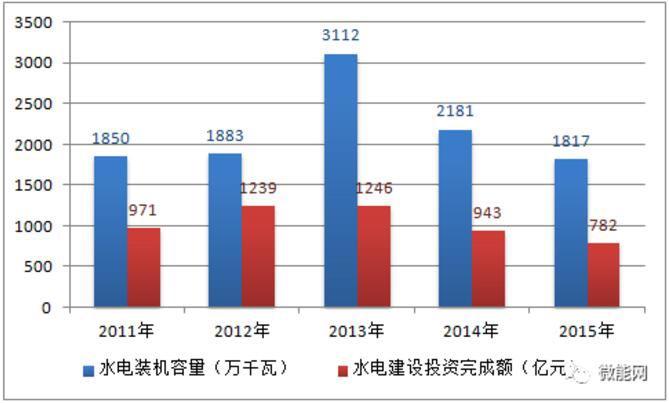 2017年中国水电发电量、装机量及行业发展趋势预测