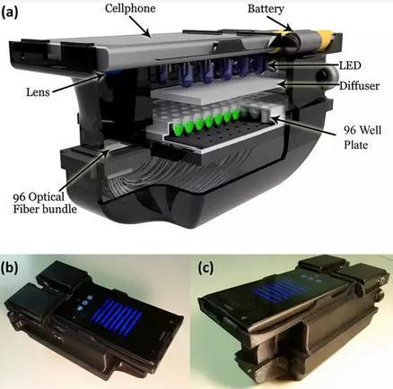 简单廉价的智能手机附件设备可自动化的细菌耐药性测试
