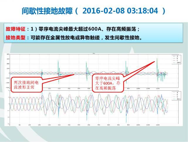 山东配电线路故障定位装置应用与分析PPT④