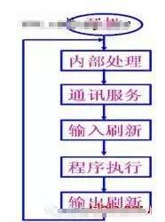 可编程控制器PLC工作原理