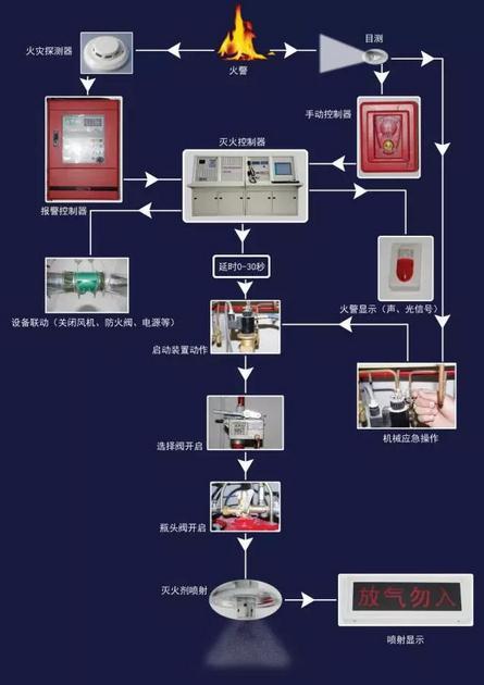柜式低压CO2自动灭火系统与IG-541灭火系统