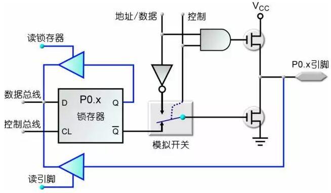 单片机P0口以及上拉电阻详解