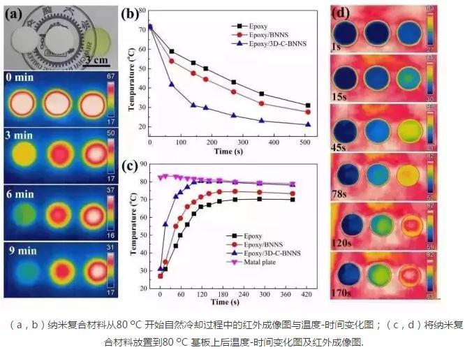 在低填充下实现聚合物绝缘材料导热系数的高效增强