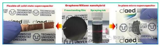 基于MXene和电化学剥离石墨烯的复合膜