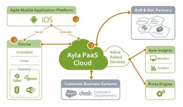 国内外物联网平台初探( Ayla Networks)