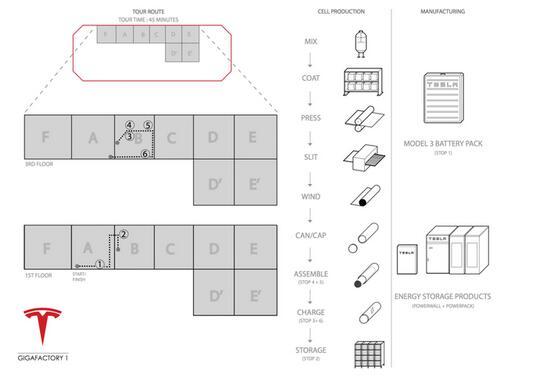 特斯拉超级电池探秘:全球最大太阳能屋顶阵列计划