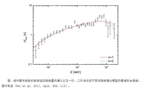 伽玛射线暴GRB 160625B对洛伦兹不变性破缺进行了最新检验