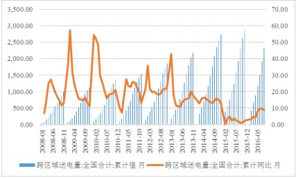 2016年中国火电行业研究深度分析报告(三)