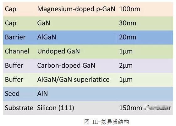 美国和韩国联手实现带有多层金属层的AlGaN/GaN HFET,显著提升性能