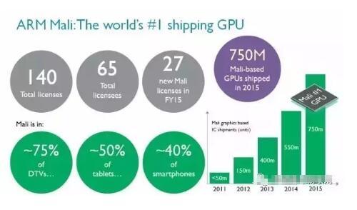 ARM公司GPU十年发展回顾