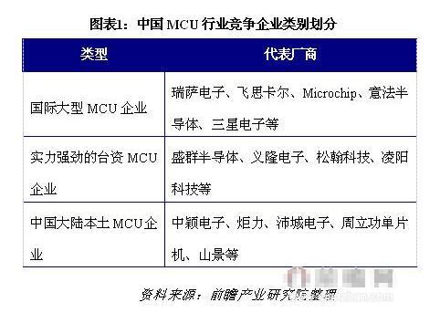 中国MCU行业五力竞争模型分析