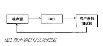 微波产品研制:噪声系统计量测试方法