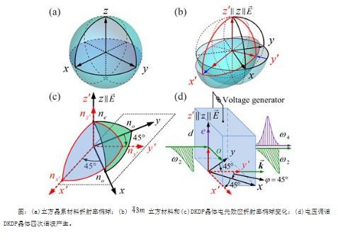 非线性光学器件设计:电压调谐相位匹配方法