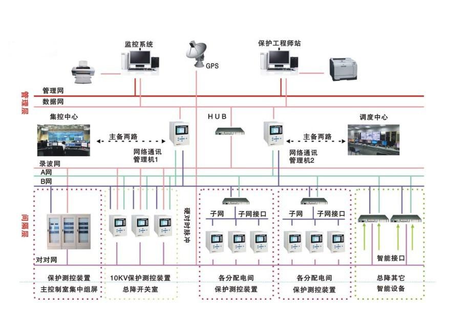 电力自动化技术在电力工程中的运用