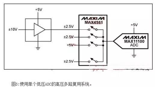 ADC设计时影响信噪比损失的主要因素及解决措施