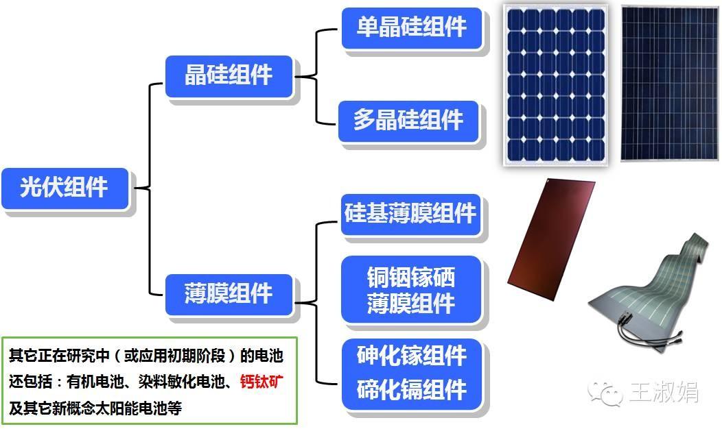太阳能光伏组件的详细解析(上)