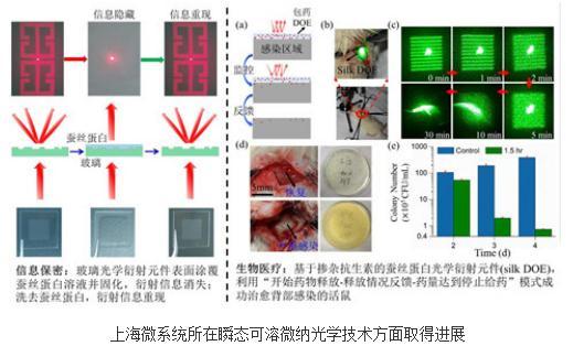 生物医疗和信息保密:瞬态可溶微纳光学技术