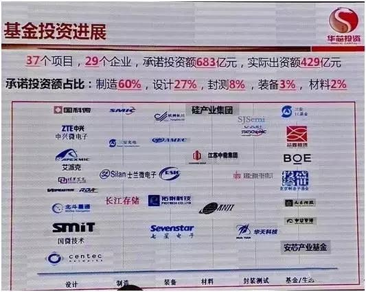 2016年中国集成电路设计十大事件总结