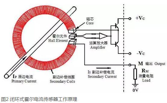 霍尔电流传感器(开环式、闭环式)的工作原理与区别