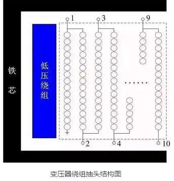 基于变压器缩比模型的绕组冲击电压分布