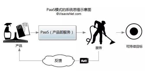 如何利用物联网的威力,加速PaaS(产品即服务)模式转型?
