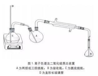 中药材之 二氧化硫残留的检测方法