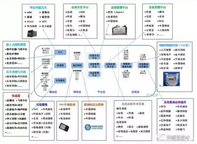 物联网产业链全景图及八大环节详细解读