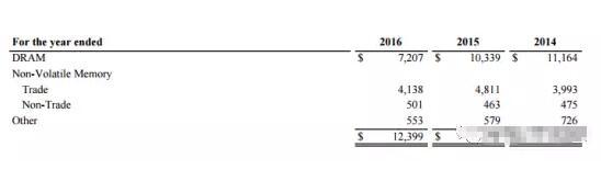 半导体20强原来是靠这些业务挣钱(二)