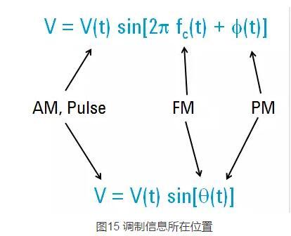 电子测量仪器之信号源的介绍(二)